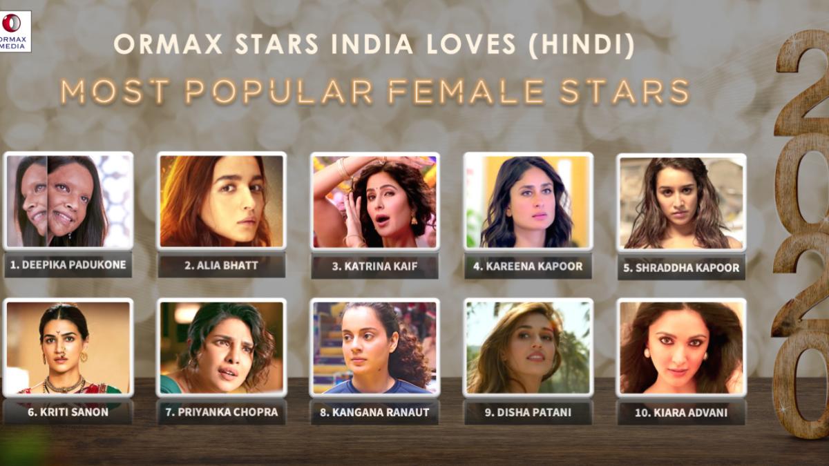 Deepika Padukone tops the Most Popular Actress of 2020 list.