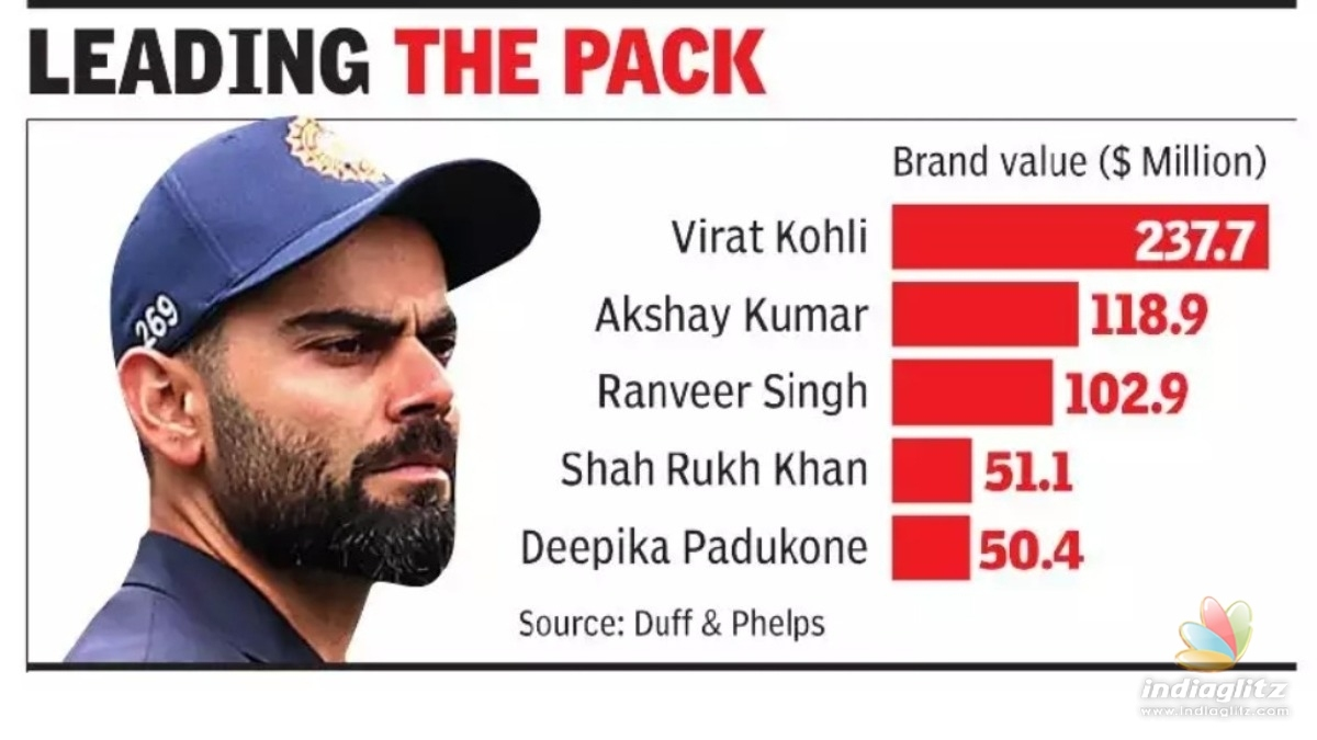 Virat Kohli is the highest valued Indian celebrity - do you know how much he earns?
