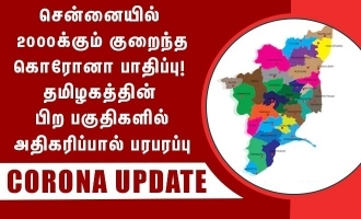 Chennai drops below 2000 today but rest of corona TN increased