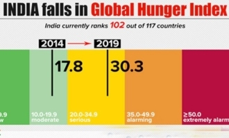Political controversy over Hunger Index Report